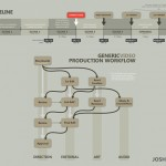 Timeline and Asset Pipeline Infographic